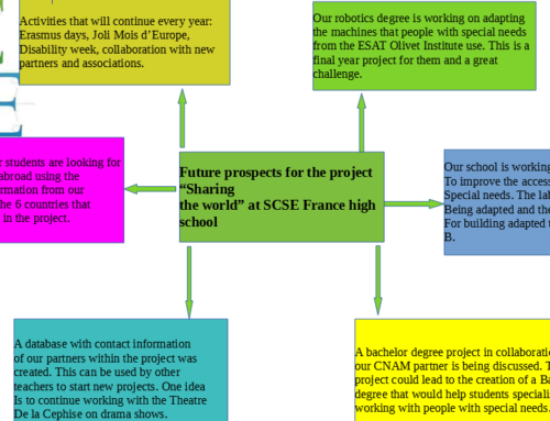 France – future prospects after the project Sharing the world